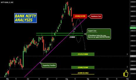 BANKNIFTY: BankNifty: Analysis