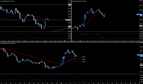 CADJPY: The Importance Of Multi-Timeframe Analysis
