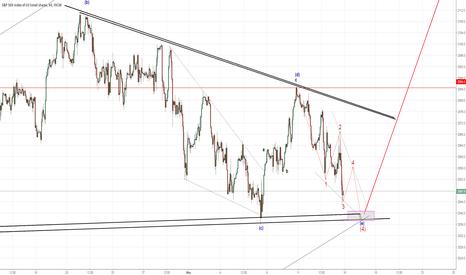 SPX500: SPX Target Wave 4 2036-2040