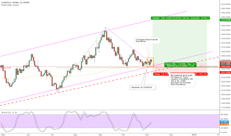 XAUUSD: Gold looks ready for some upside - but don't rush in