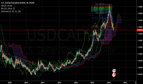 USDCAD: long term trade possibility