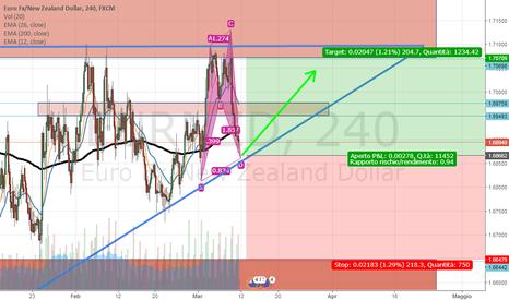 EURNZD: EUR/NZD --- LONG --- Apertura posizione Long su Eur/Nzd