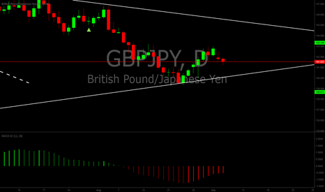 GBPJPY: GBPJPY possible long setup