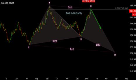 XAUUSD: Gold - Sell Setup
