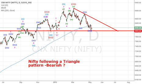 NIFTY: Nifty -Bearish ?
