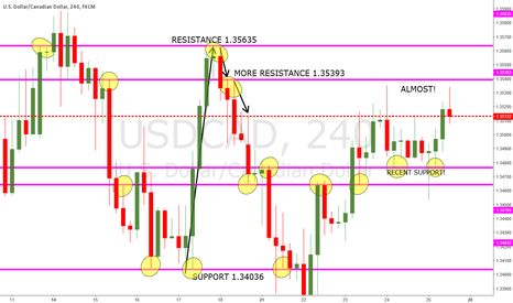 USDCAD: SUPPORT AND RESISTANCE LINES!