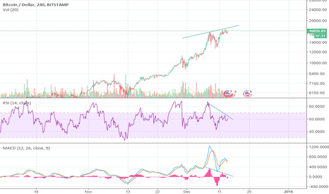 BTCUSD: Mind your risk.