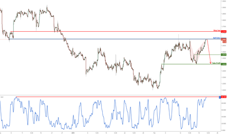USDCAD: USDCAD testing major resistance, prepare to sell