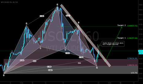USOIL: Two Pattern Based Trade Setup - Long Bat and Cypher