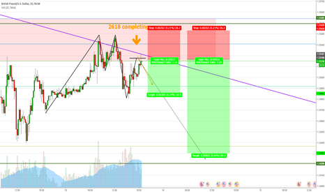 GBPUSD: GBPUSD (15min) short opportunity with 2618