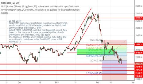 BANKNIFTY: BANKNIFTY -short term trade sceanrios for today