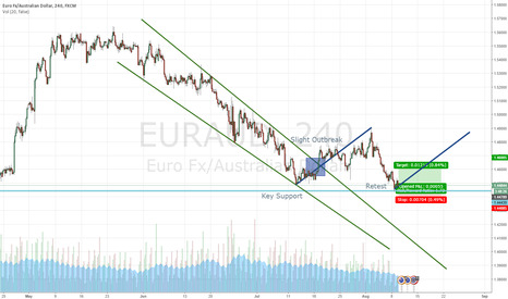 EURAUD: EUR/AUD Long Retest from Outbreak