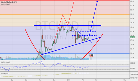 BTCUSD: BTC/USD   ASCENDING TRIANGLE PATTERN
