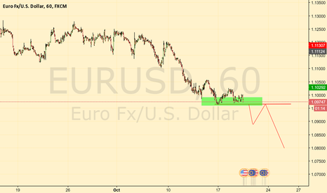 EURUSD: EUR/USD Break and test - oldest trade in the book