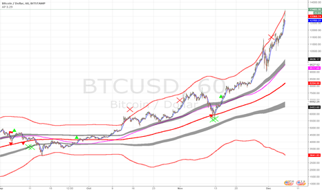 BTCUSD: Expecting 4000.00 correction on BTCUSD PT 9517.00