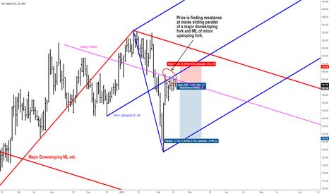 OIL: OIL INDIA - Short Set Up - Median Line Analysis