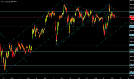 BTCUSD: Bitcoin: BTCUSD Clean Chart Waiting for dust to settle- no hurry