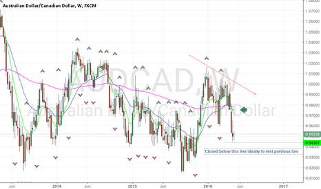 AUDCAD: WK bearish