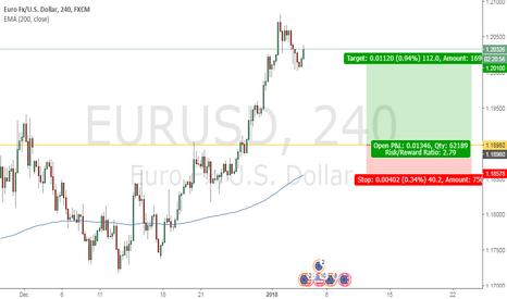 EURUSD: Long EURUSD on Pullback
