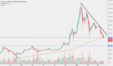 ETHUSD: Ethereum/Dollar at a crossroads