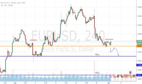 EURUSD: EURUSD Bearish Breakout Opportunity - 4H Chart