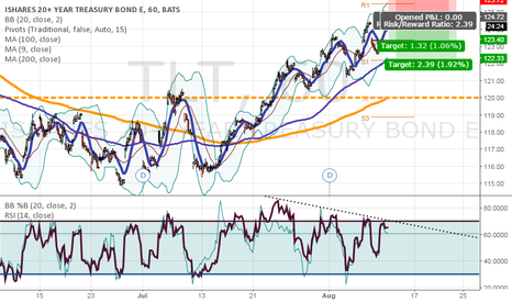 TLT: TLT short on RSI divergence and channel, Bband top
