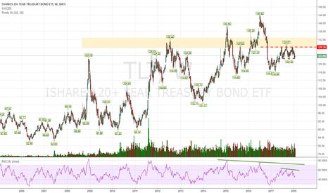 TLT: Bearish divergences