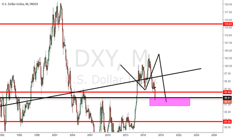 DXY: very strong turning area