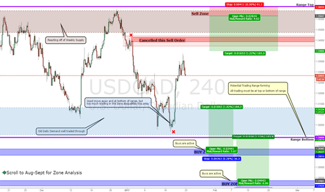 USDCAD: USDCAD Long for when it breaks below the trading range
