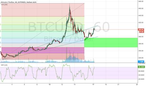 BTCUSD: Bitcoin entry coming soon