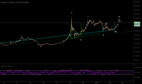 BTCUSD: Bitcoin: Don't Get Too Excited Just Yet