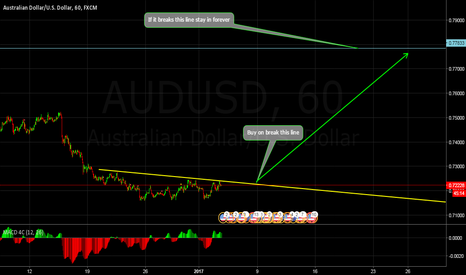 AUDUSD: Possible Ending Diagonal