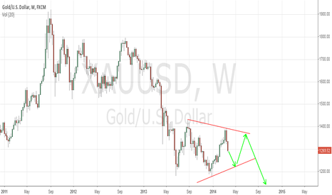 XAUUSD: Gold in 4 wave