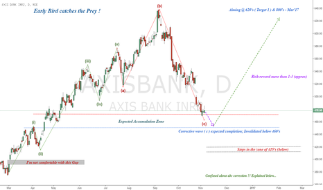 AXISBANK: AxisBank : Early Bird catches the Prey !