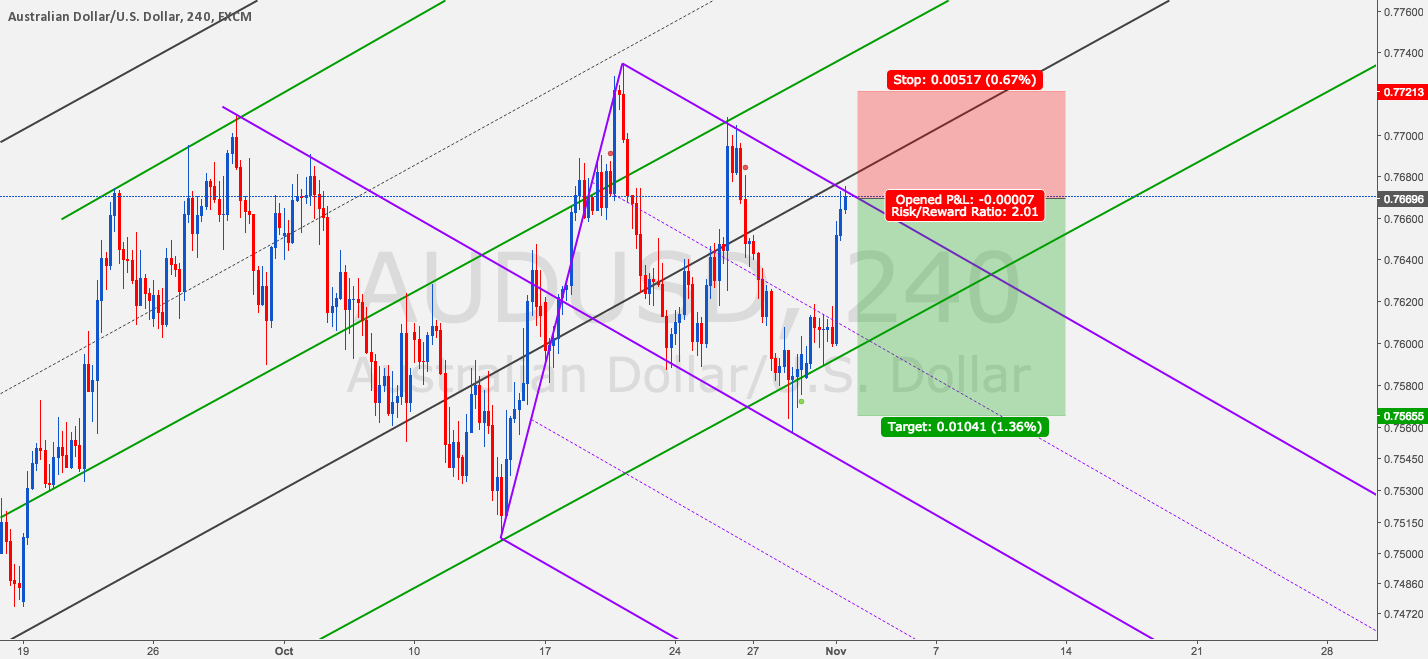 AUDUSD: Let's Try Make It Three Winners In a Row
