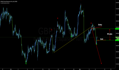 GBPJPY: This is how this Indicator works