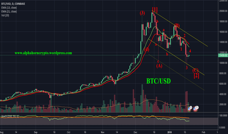 BTCUSD: The Daily Chart of BTC tellls an immediate term bearish story