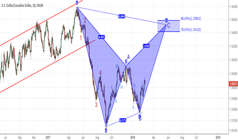 USDCAD: USDCAD - Harmonic confirming my Wave Count