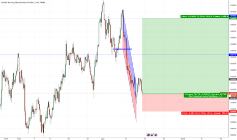GBPNZD: GBPNZD New Buy