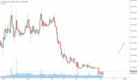BATBTC: BAT Opportunity looking to breakout