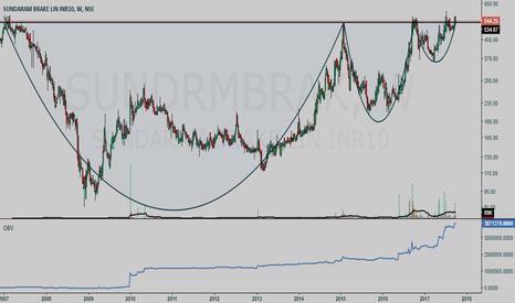 SUNDRMBRAK: Sundaram Brake Linings BUY setup (positional trade)