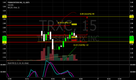TRXC: $TRXC HITTING THE CHARTS AS PLANNED