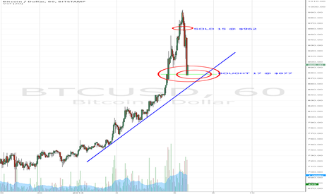 BTCUSD: That Was Fun!