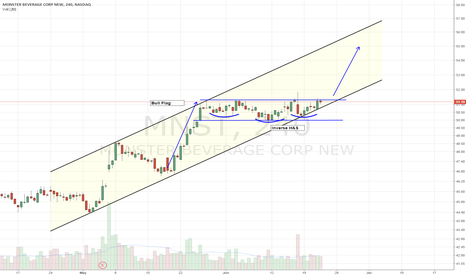 MNST: Long setup. Ascending Channel. Bullflag with inverse H&S
