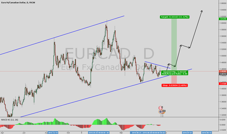EURCAD: area to long set up