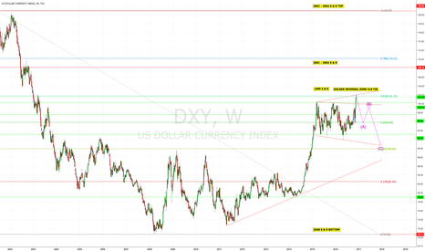 DXY: The dollar at .618 fib levels. Time for reversal?