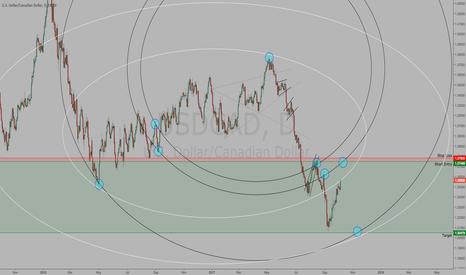 USDCAD: $USDCAD | Gwave Analysis | Short Trade