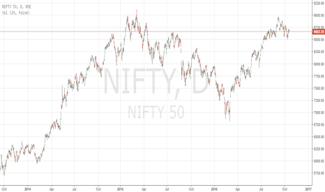 NIFTY: nifty 50 sell