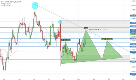 EURUSD: JUST A THEORY