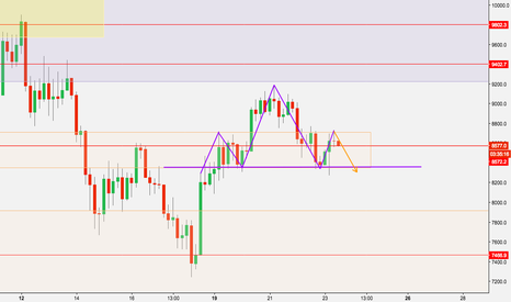 BTCUSD: BTCUSD - Bitcoin Analysis (4h)